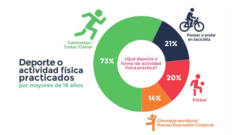 Actividades preferidas de los uruguayos - Encuesta de Hábitos deportivos